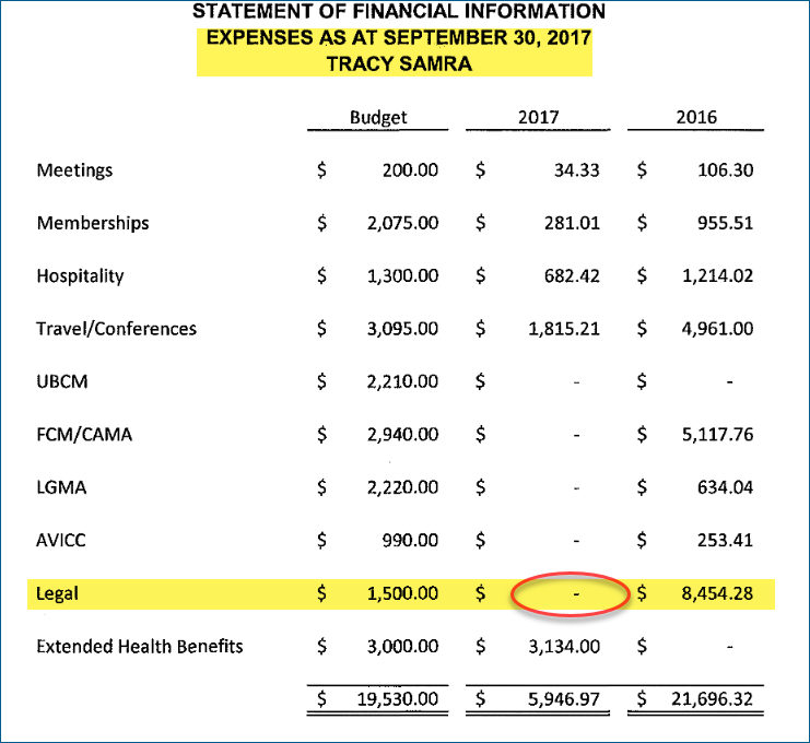 Tracy Samra's q3 20017 expense showed she had no legal expenses